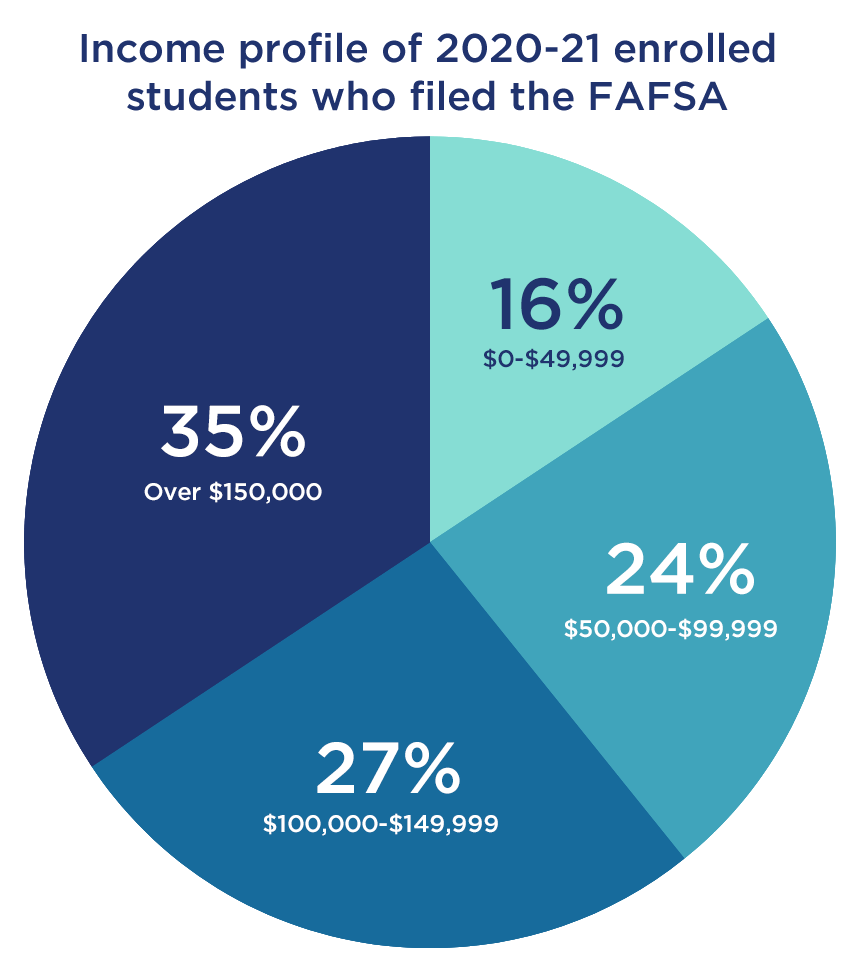 Income profile of 2020-21 enrolled students who filed the FAFSA
