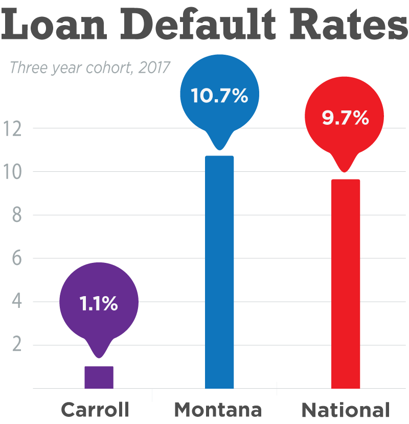Carroll beats Montana and the National Average in Loan Default Rates