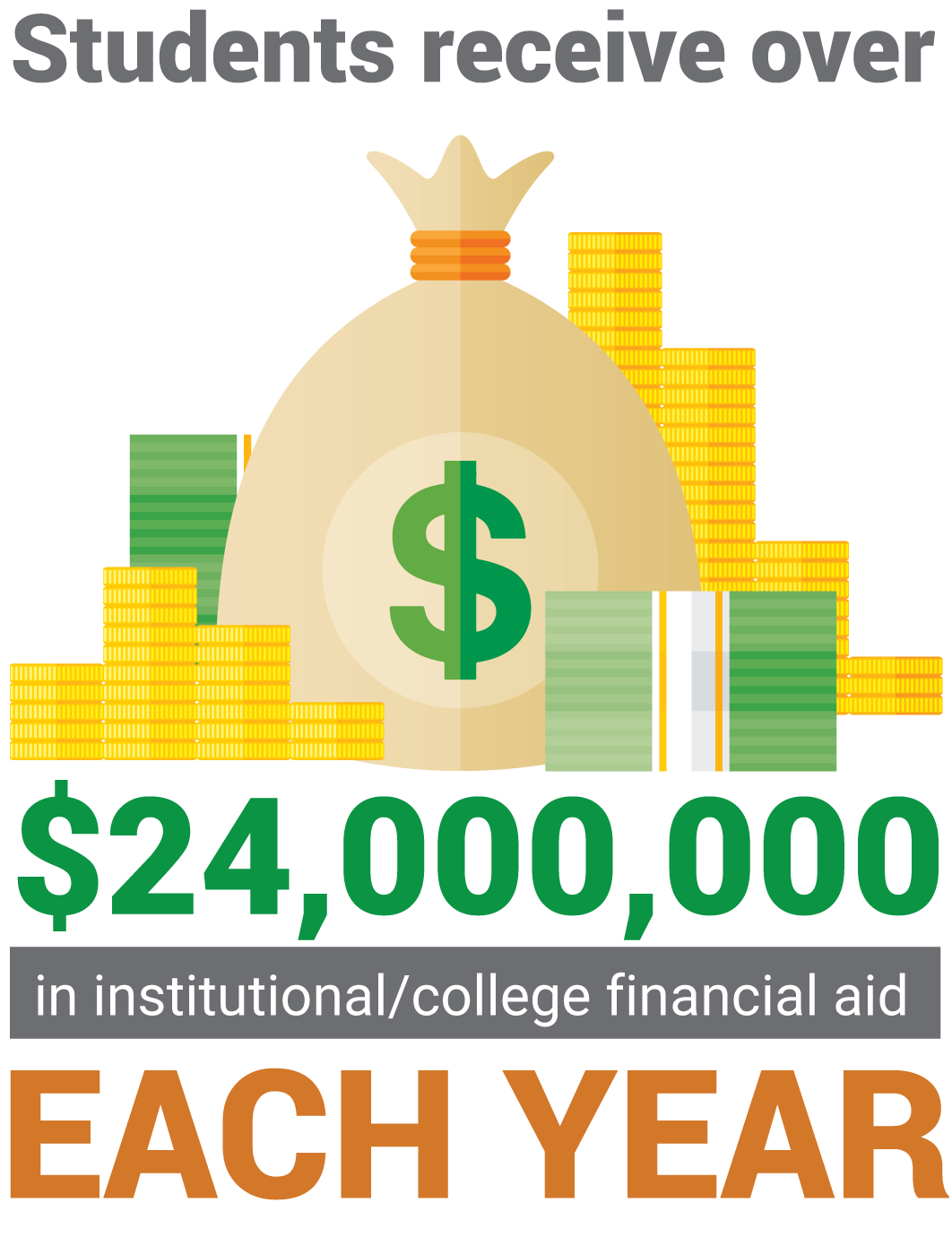 Graphic of institutional and college financial aid